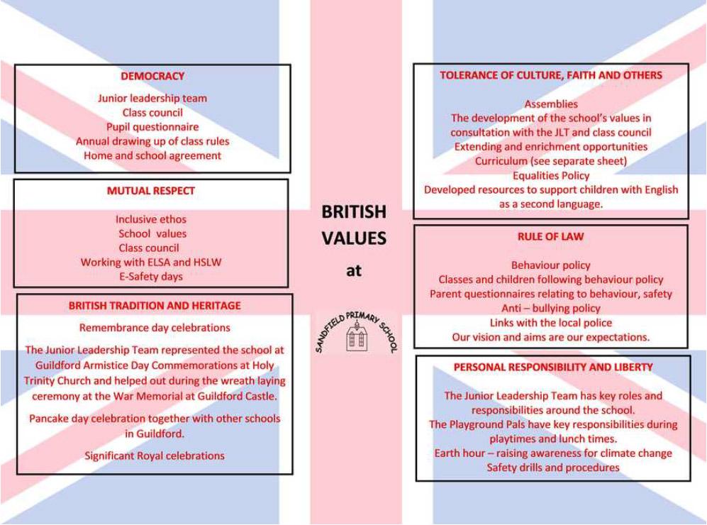 British Values at Sandfield Primary School