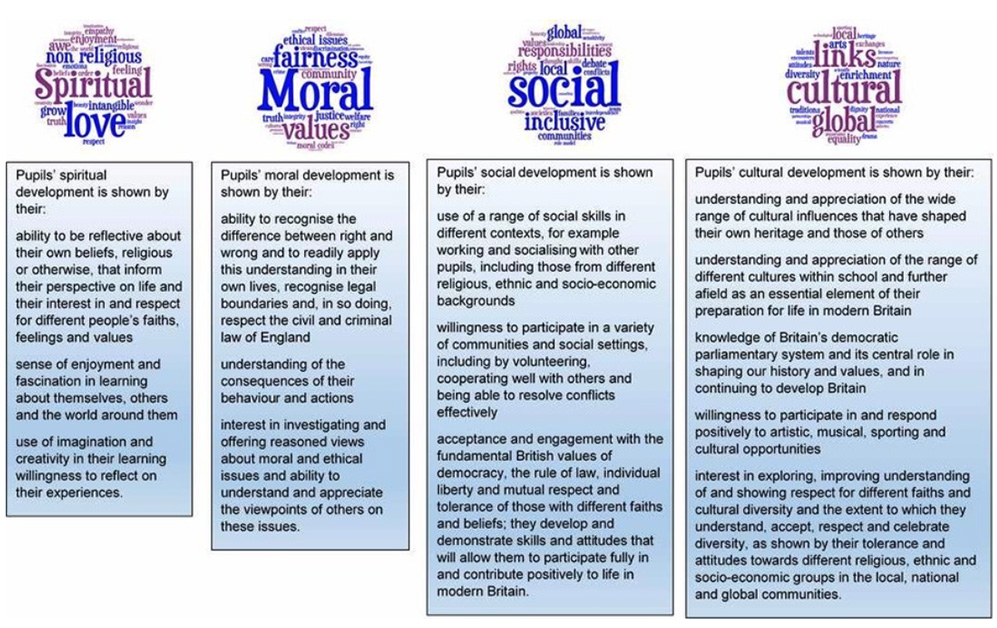 Spiritual, Moral, Social and Cultural Education